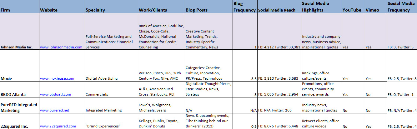 Top 50 Advertising & Marketing Firms in Atlanta - Ranking by Johnson Media Inc.